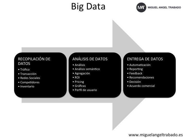 Big Data qué es y cómo nos cambiará la vida