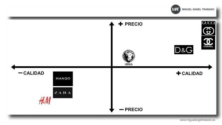 mapa-posicionamiento-calidad-precio-marcas