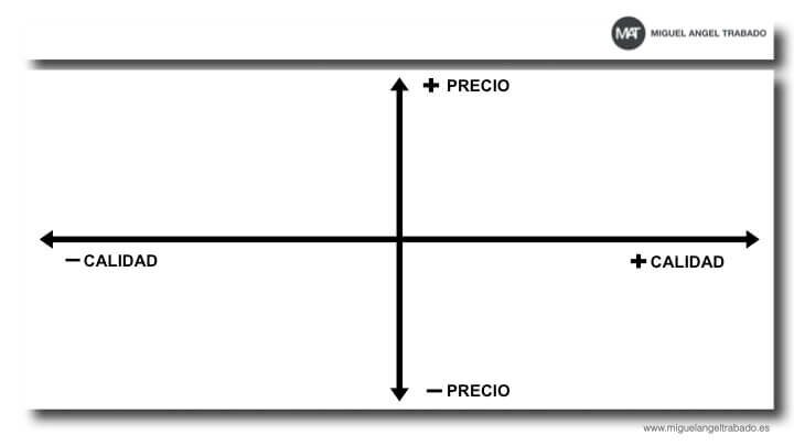 mapa-posicionamiento-clasico
