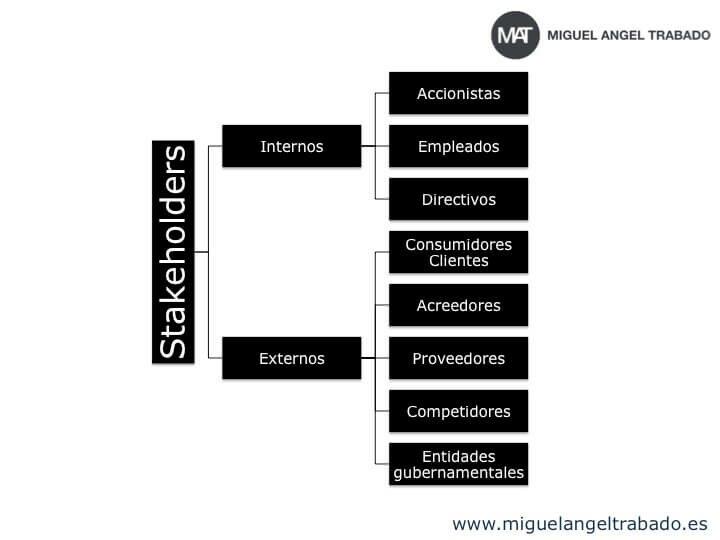 Tener en cuenta a los stakeholders es fundamental a hora de planificar nuestras futuras acciones de marketing.