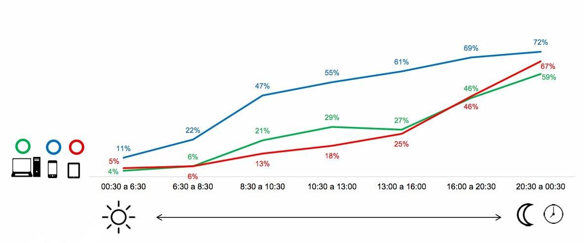 horarios uso redes sociales desde ordenador, smartphone y tablet. horarios de utilización de las principales redes sociales, uso de redes sociales por horarios, mejores horas para publicar en redes sociales, mejor horario para publicar en redes sociales
