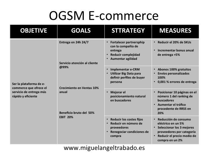 mdelo OGSM aplicado a negocio online, modelo OGSM aplicado a e-commerce, cómo aplicar el OGSM en un plan de marketing digital, cómo aplicar el OGSM en un negocio online, cómo aplicar el OGSM en un e-commerce, estrategia e-commerce, estrategia de marketing digital